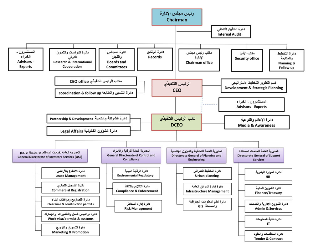 The organisational chart of the Special Economic Zone Authority at Duqm SEZAD